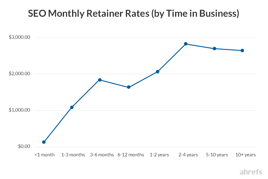 Seo Monthly Rates By Time In Business