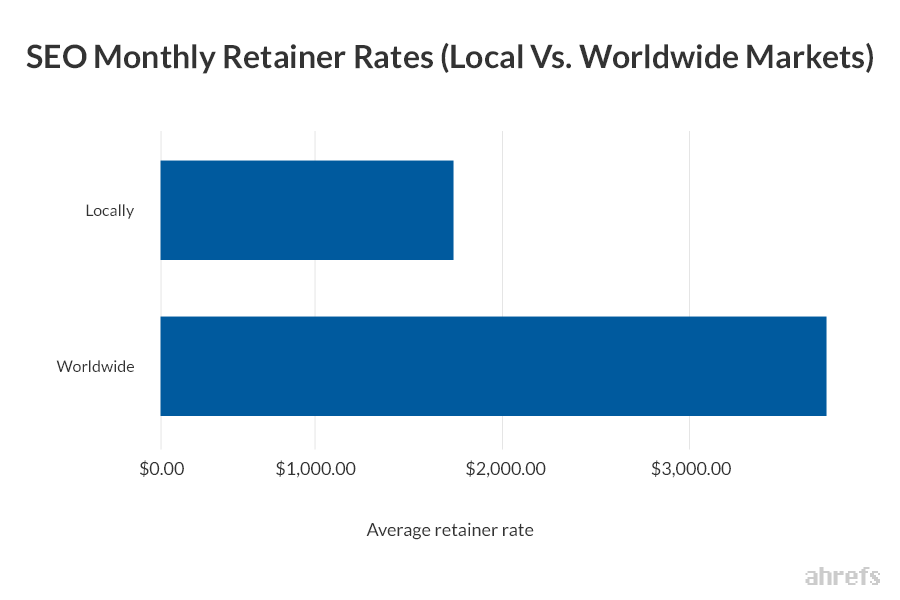 Seo Monthly Charges Local Vs. Worldwide Markets