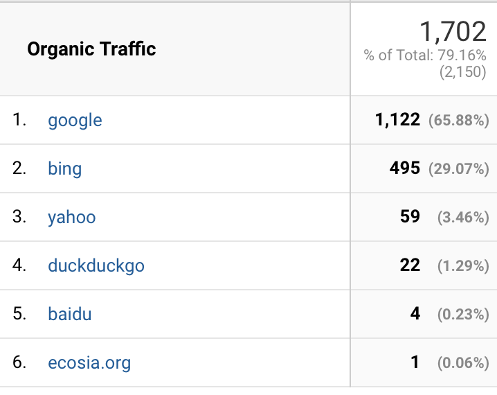 My Organic Traffic Sources